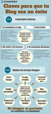 Infografía by Social Whit It