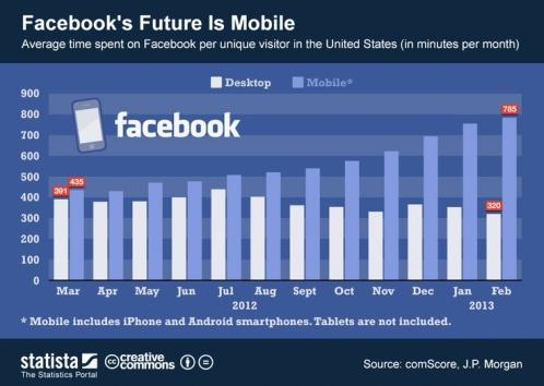 El futuro de Facebook es móvil