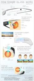 Infografía Google Glass