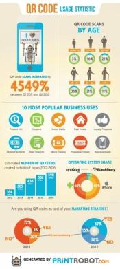 Infografía sobre las estadísticas de uso de los códigos QR