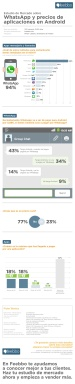WhatsAPP y los precios de aplicaciones en Android (Infografía)