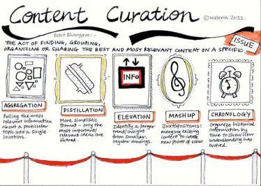 Las 5 formas o modos de Curación de Contenidos - Infografía
