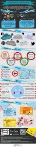 Pelandintecno-PLE: Curación de contenidos reload (Infografía)