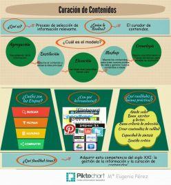 Infografía - Curación de Contenidos por María Eugenia Pérez