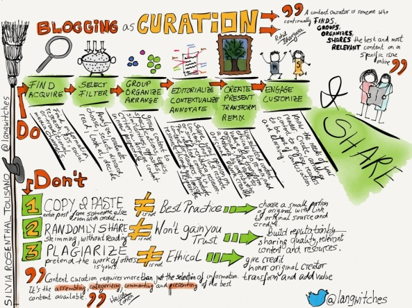 El Blog como Content Curation